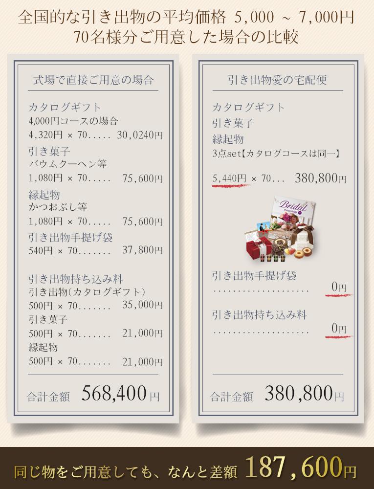 引き出物宅配便 式場ご用意との価格比較