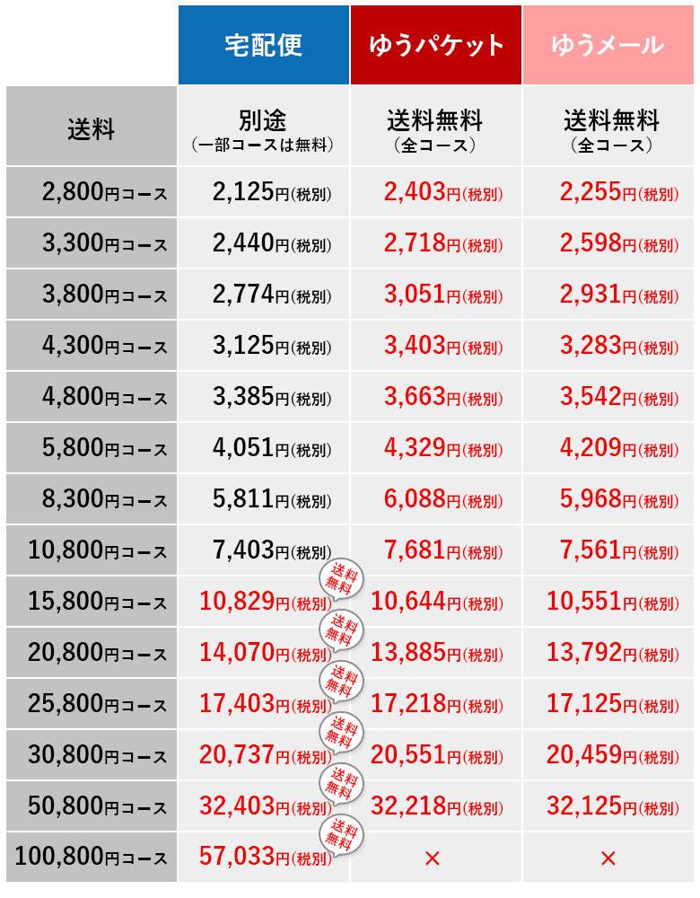 各便種のカタログギフト販売価格リスト
